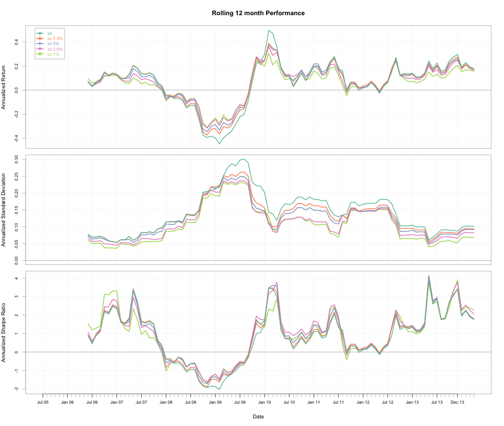 SPY Covered Call Analysis: Rolling 12 Month Performance Chart