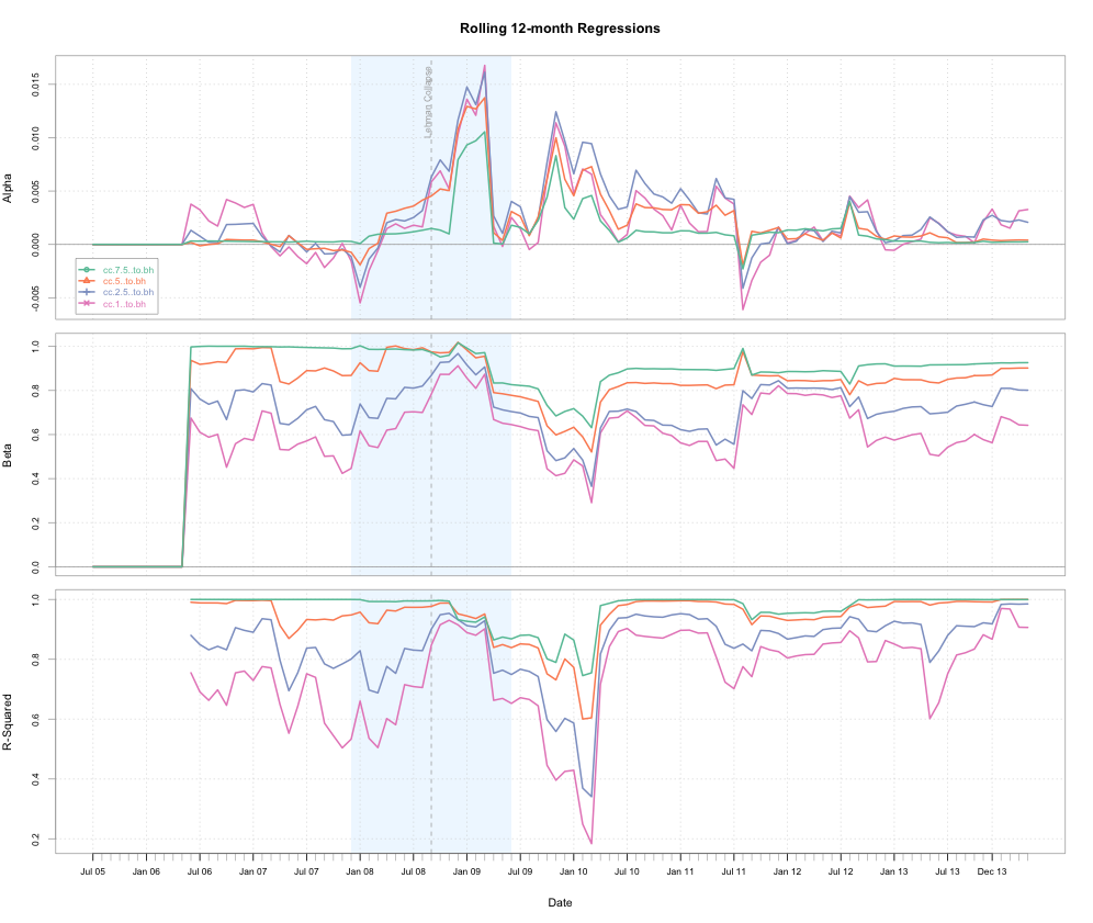 SPY Covered Call Analysis: Rolling 12 Month Alpha/Beta Regression Chart