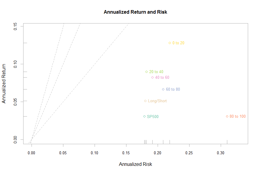 PE Factor Backtest: Annualized Return_and_Risk Scatterplot