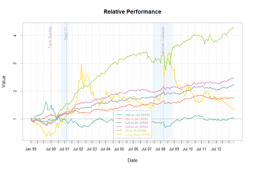 PE Factor Backtest: Rolling 12 Month Relative Performance Chart