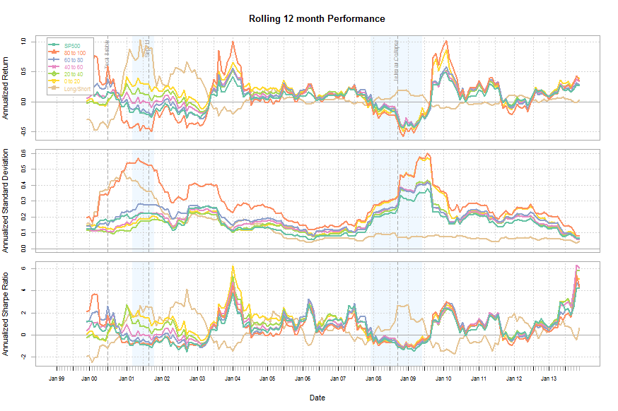 PE Factor Backtest: Rolling 12 Month Performance Chart