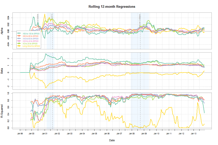 PE Factor Backtest: Rolling 12 Month Alpha/Beta Regression Chart