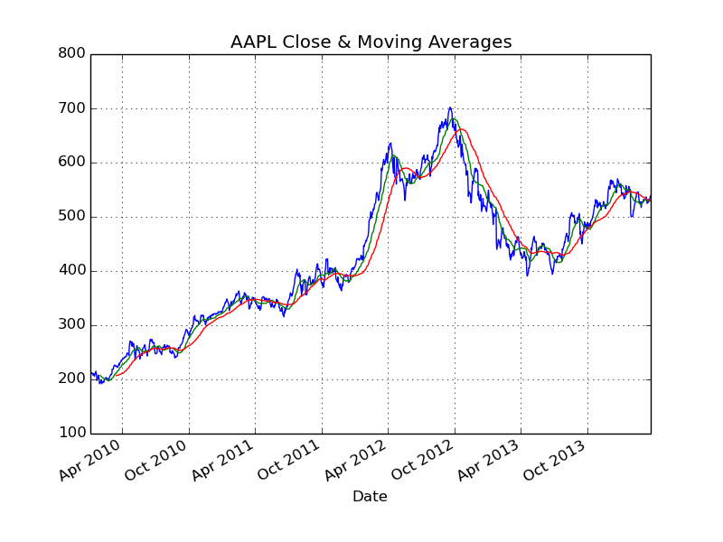 Python Simple Stock Chart with MAs