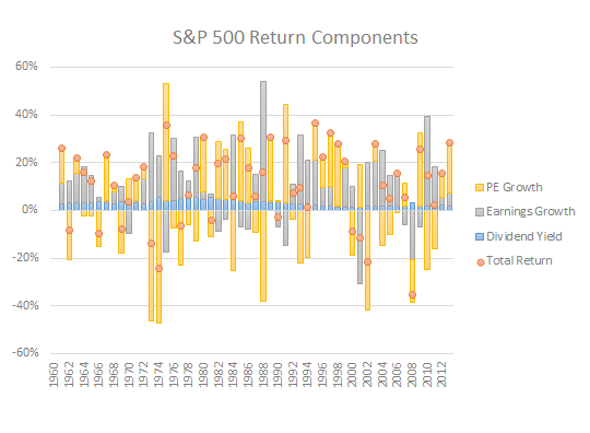 S&P 500 Total Return Components since 1960