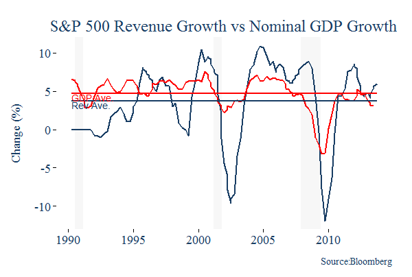 S&P 500 Revenue Growth vs Nominal GDP Growth